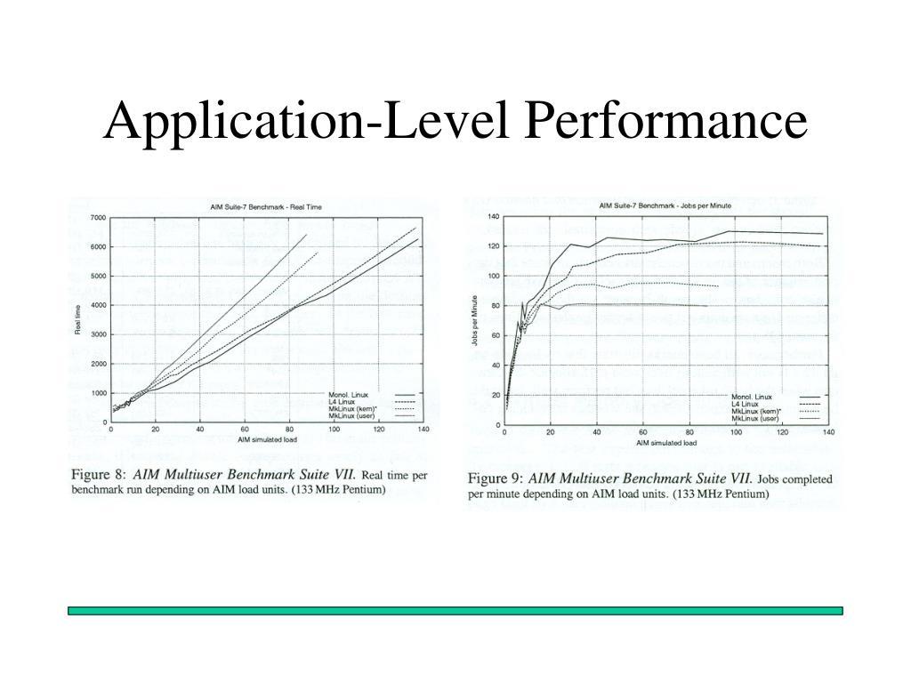 Application-Level Performance