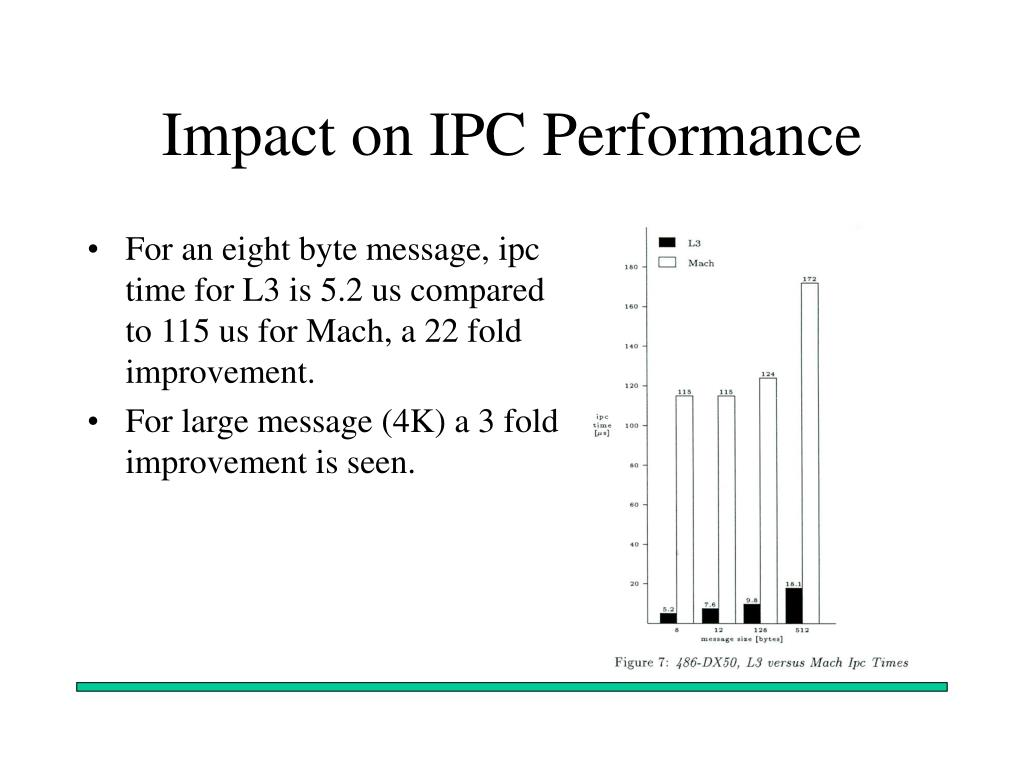 Impact on IPC Performance
