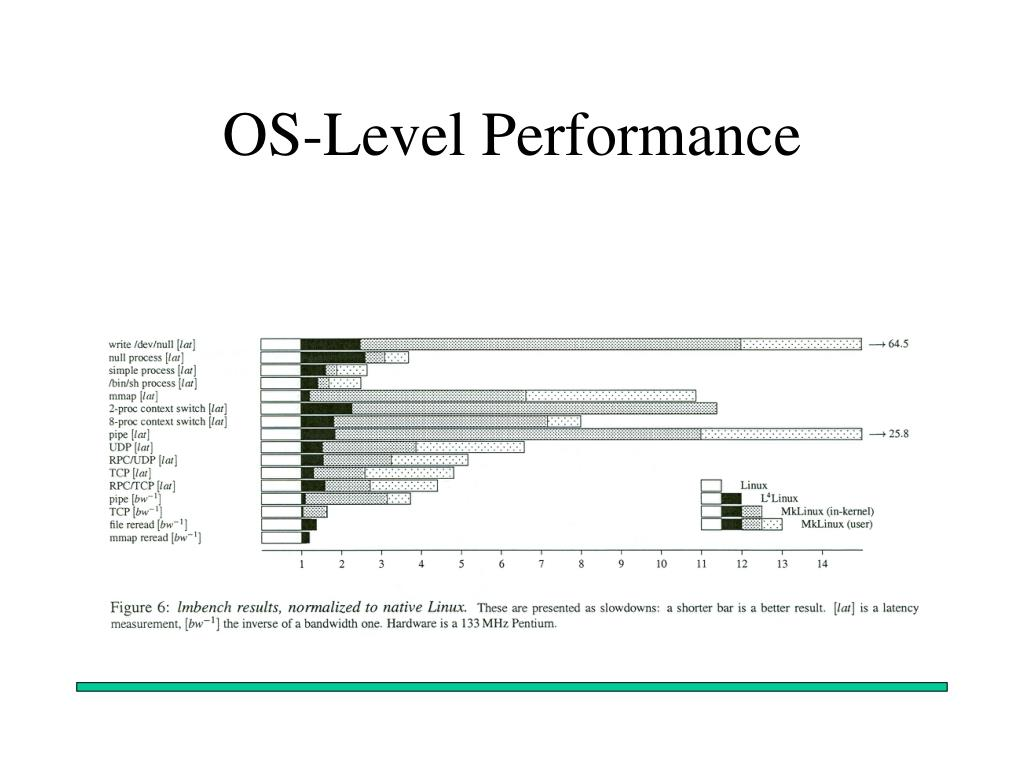 OS-Level Performance