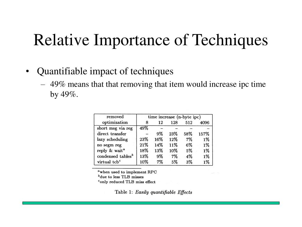 Relative Importance of Techniques