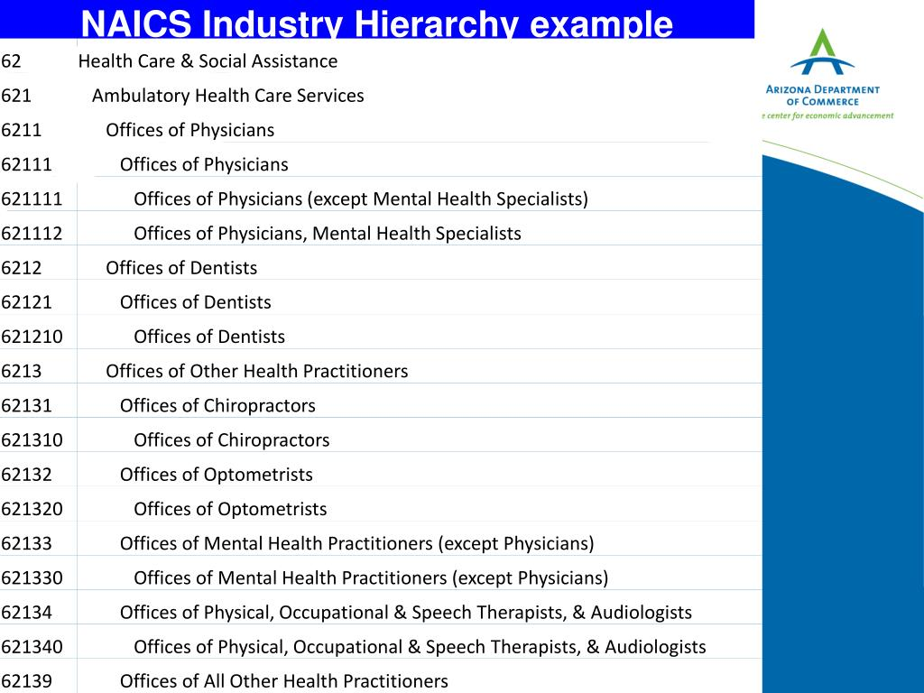 NAICS Industry Hierarchy example