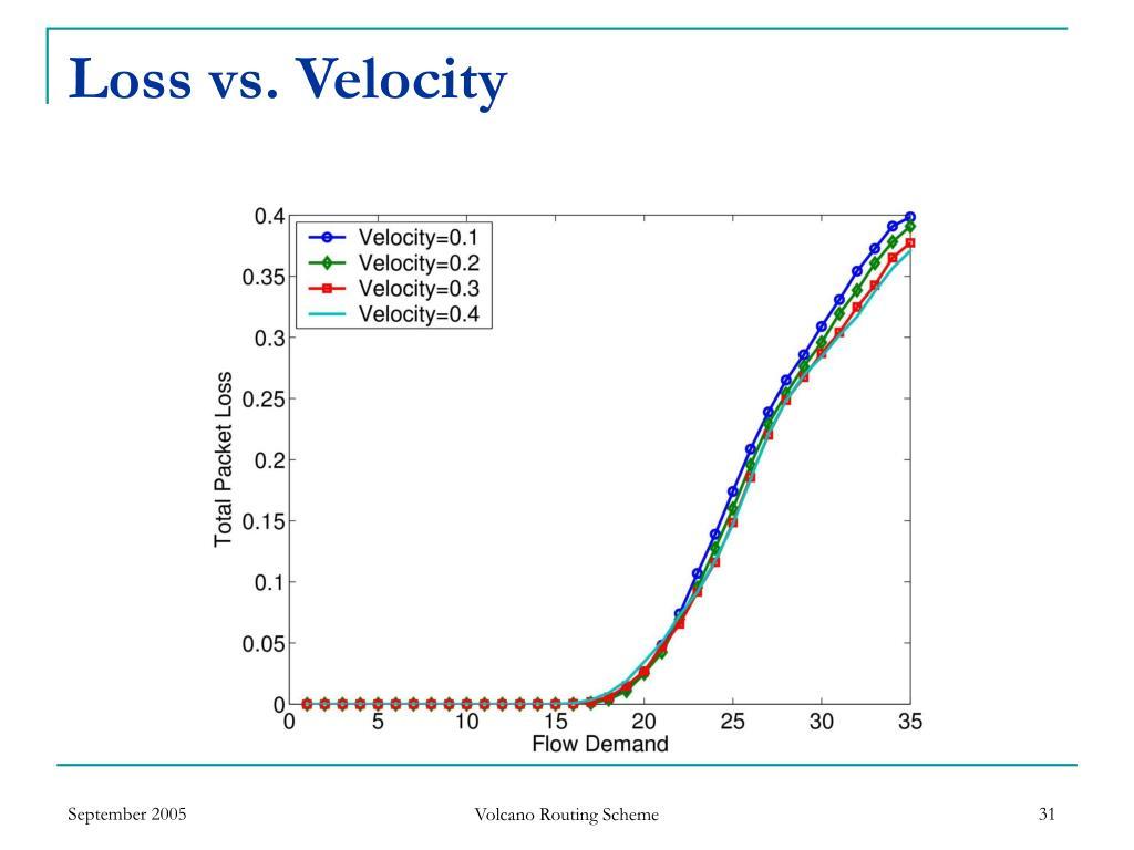 Loss vs. Velocity
