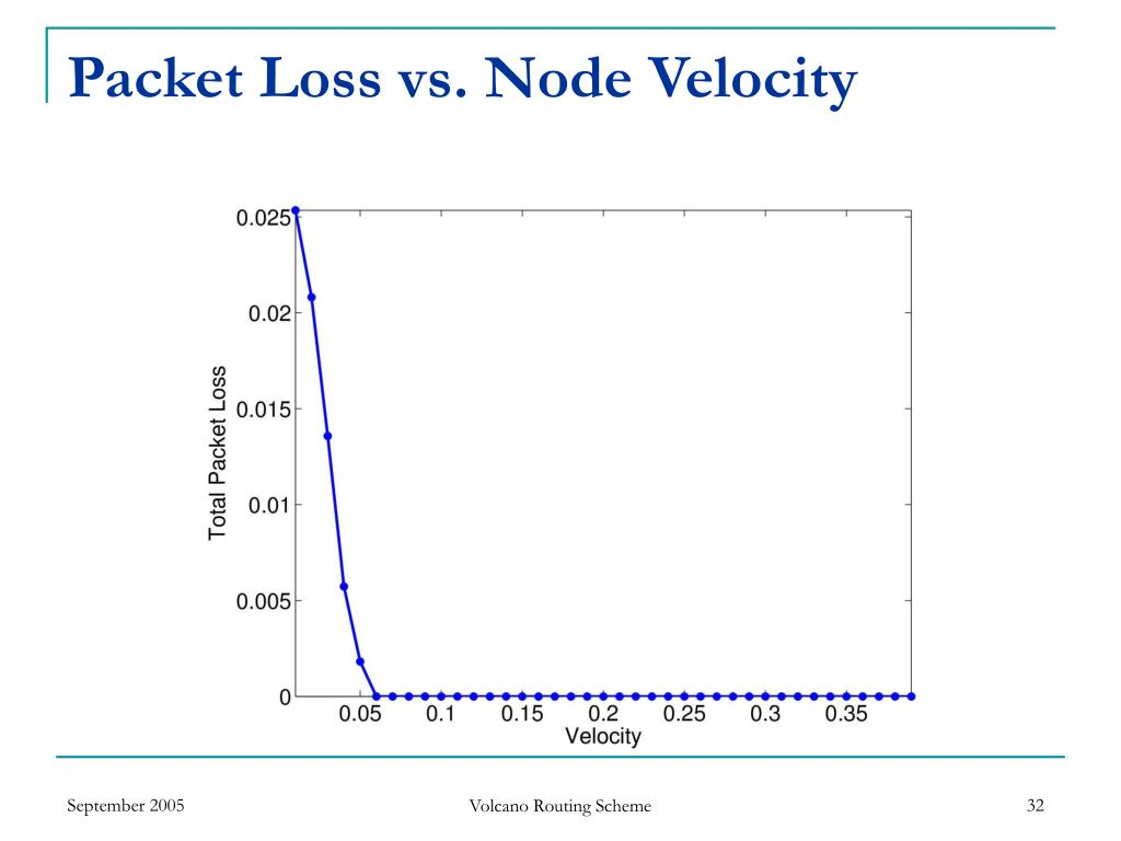Packet Loss vs. Node Velocity