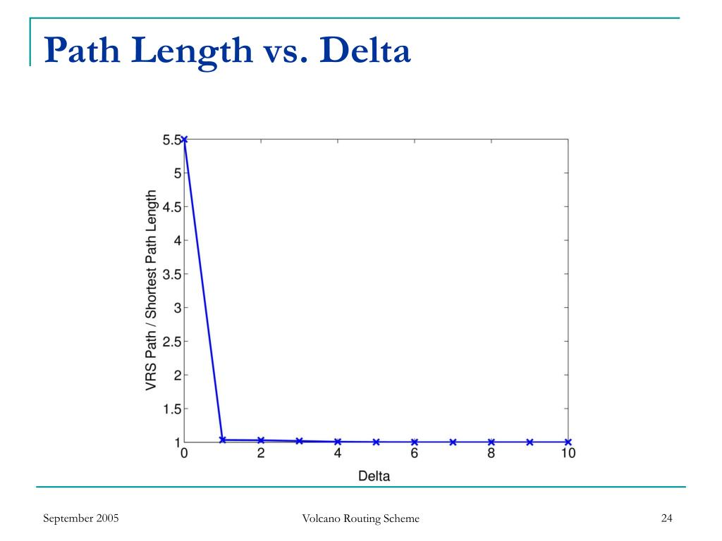 Path Length vs. Delta