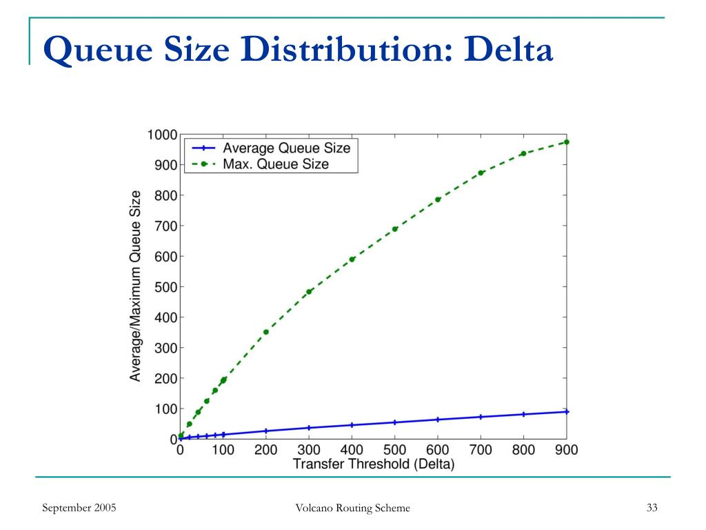 Queue Size Distribution: Delta