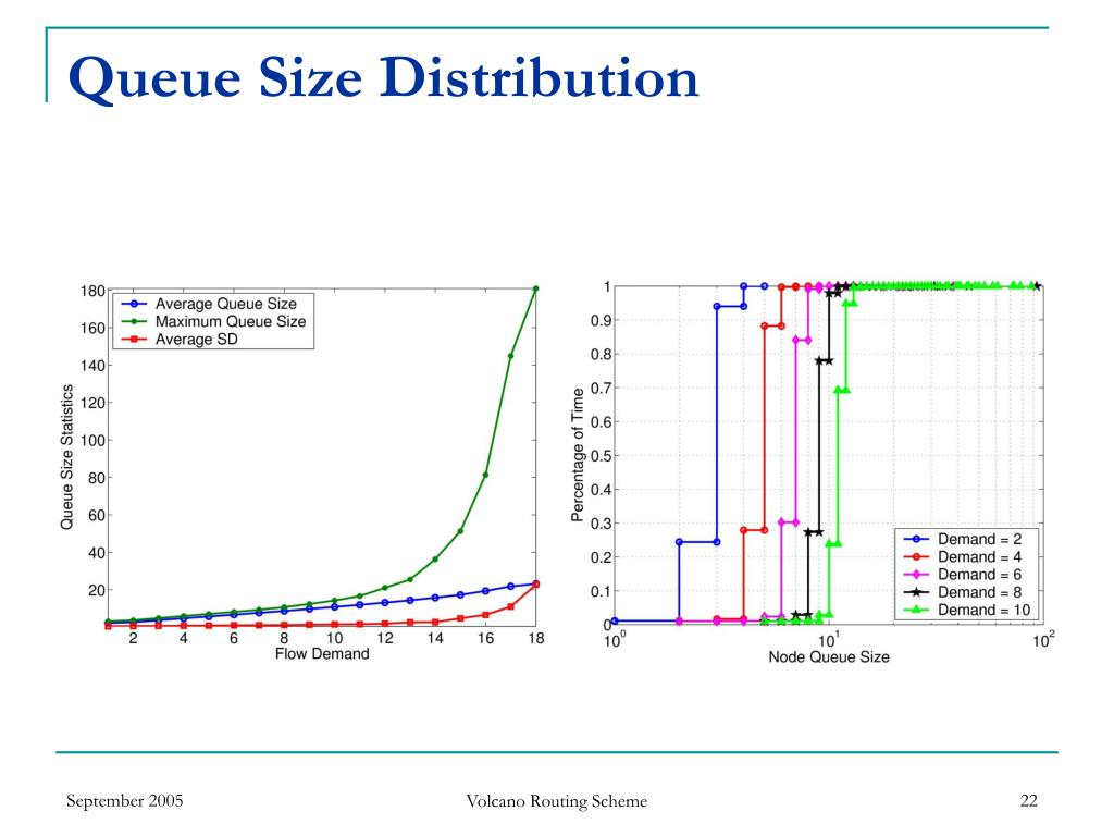 Queue Size Distribution
