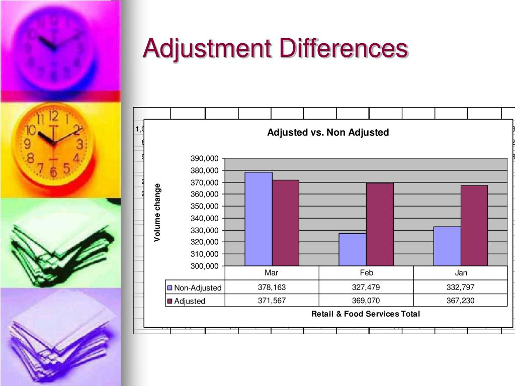 Adjustment Differences