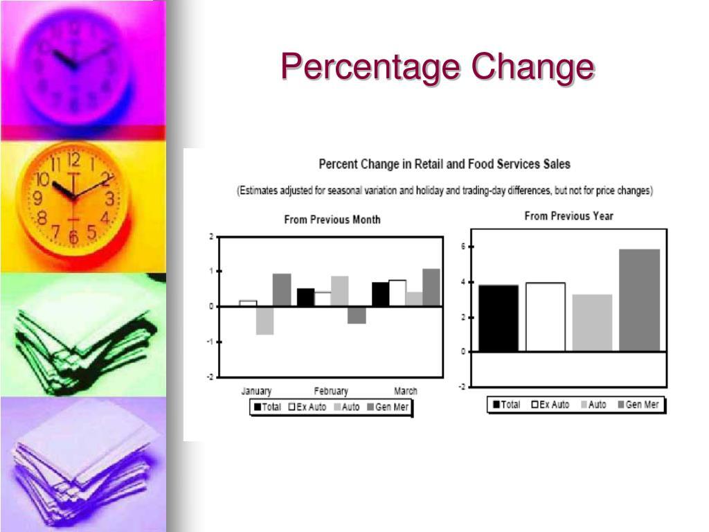 Percentage Change