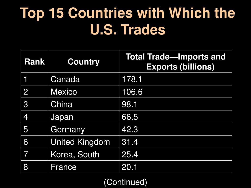 Top 15 Countries with Which the U.S. Trades