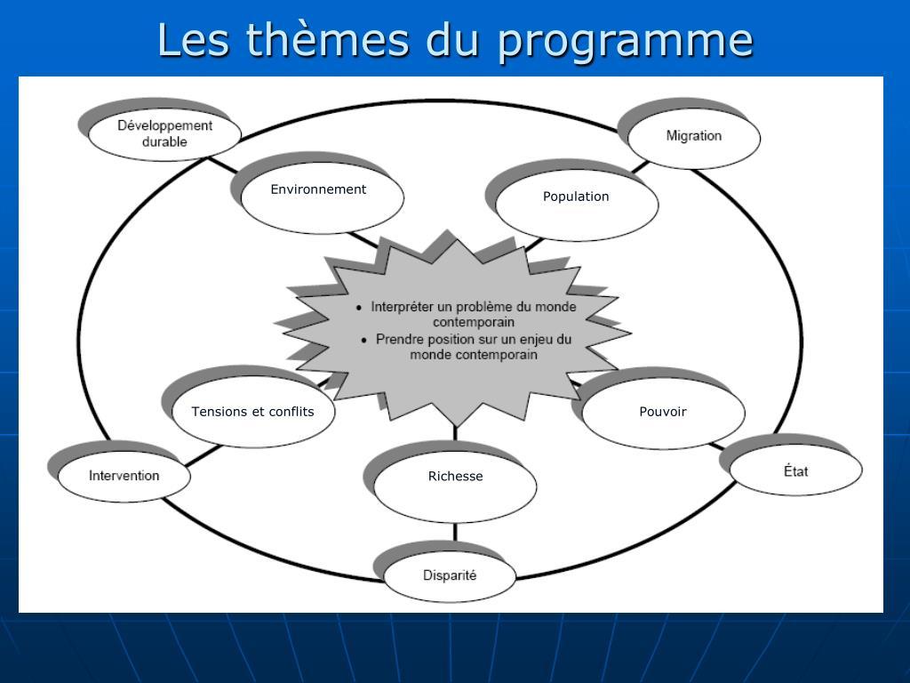 Les thèmes du programme