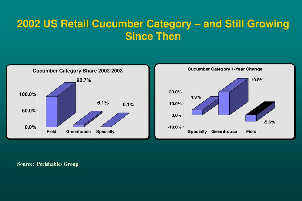 2002 US Retail Cucumber Category – and Still Growing Since Then