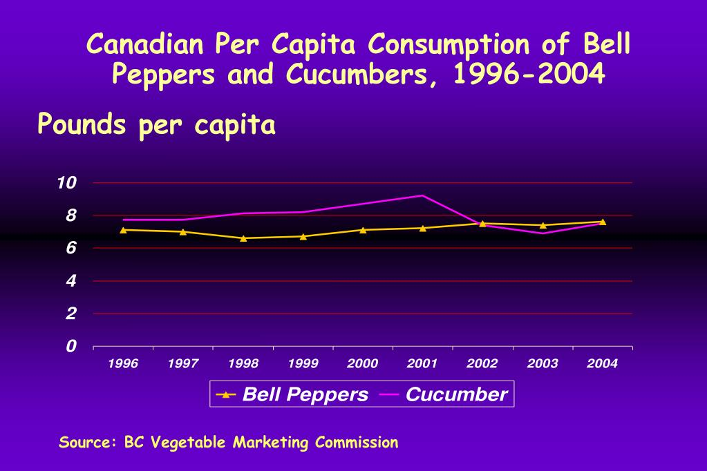 Canadian Per Capita Consumption of Bell Peppers and Cucumbers, 1996-2004