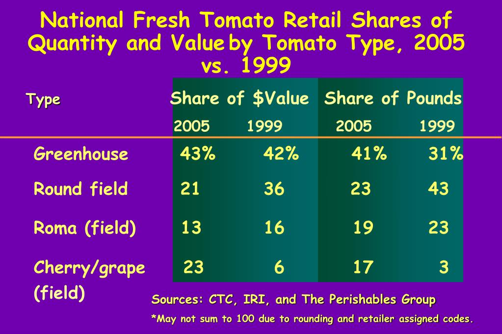 National Fresh Tomato Retail Shares of  Quantity and Value