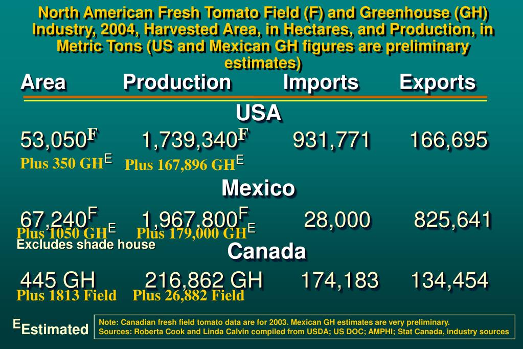 North American Fresh Tomato Field (F) and Greenhouse (GH) Industry, 2004, Harvested Area, in Hectares, and Production, in Metric Tons (US and Mexican GH figures are preliminary estimates)