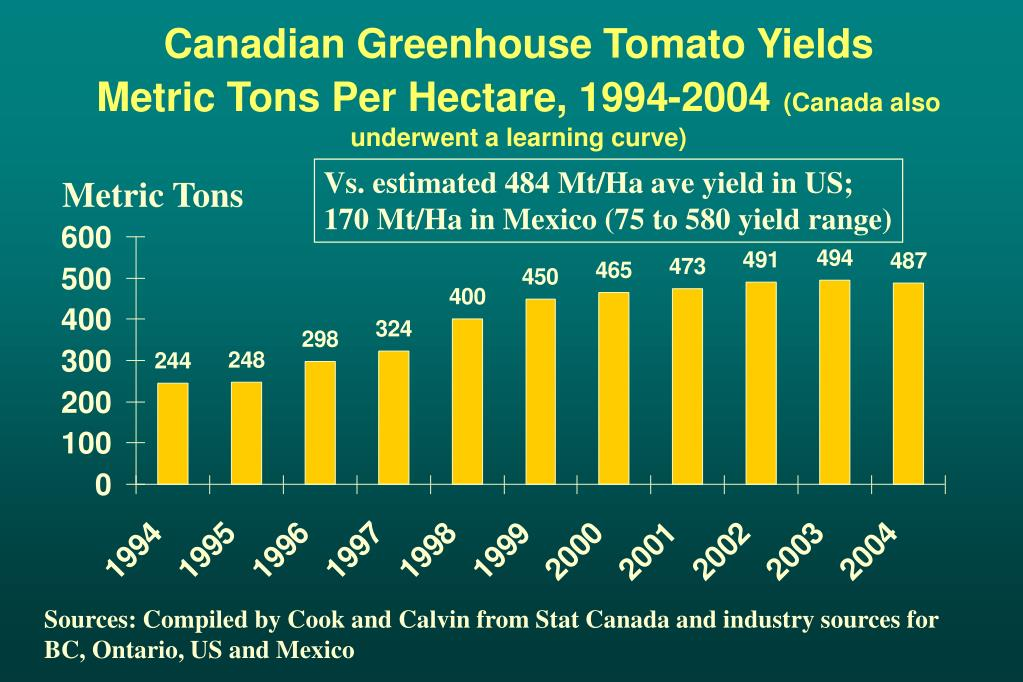 Canadian Greenhouse Tomato Yields