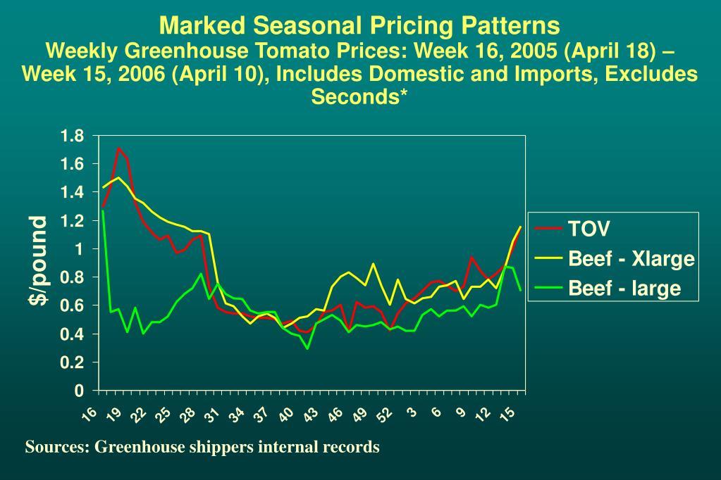Marked Seasonal Pricing Patterns