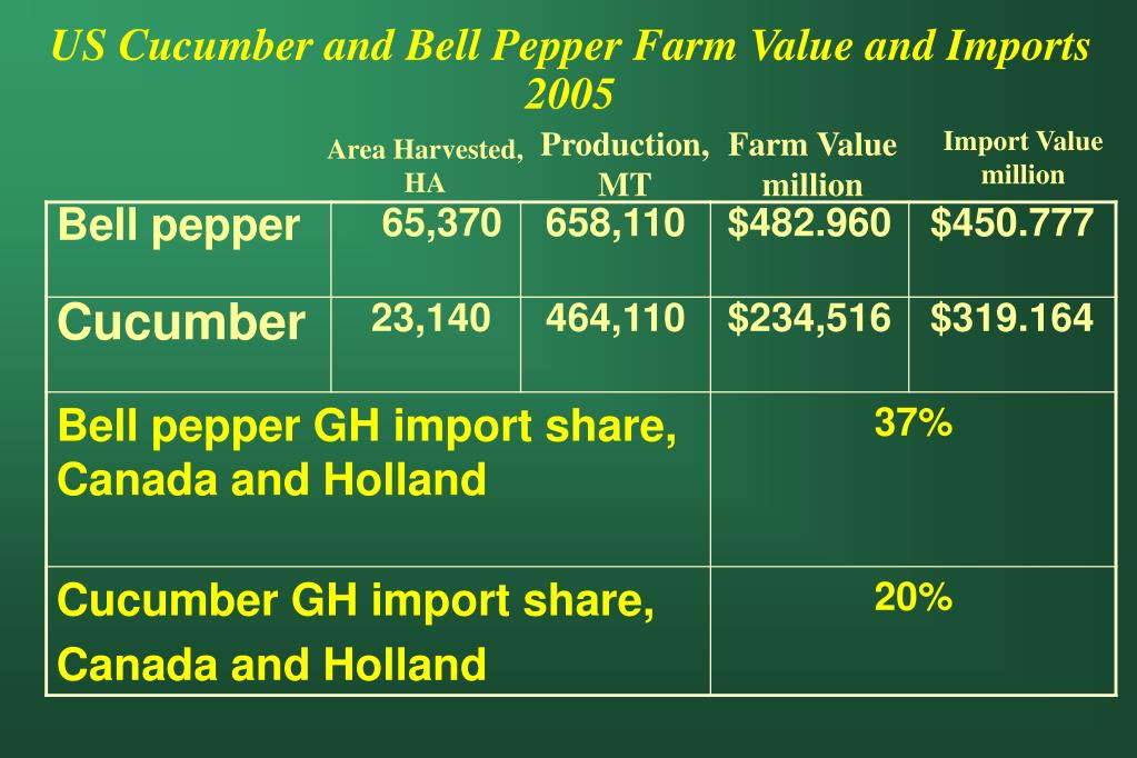 US Cucumber and Bell Pepper Farm Value and Imports 2005