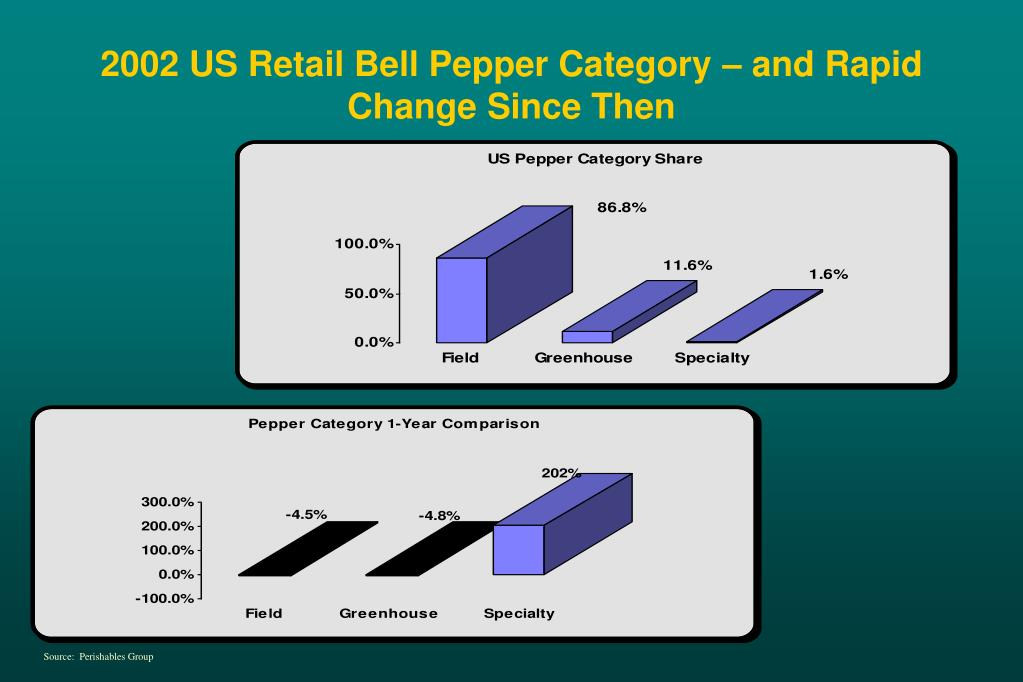 2002 US Retail Bell Pepper Category – and Rapid Change Since Then
