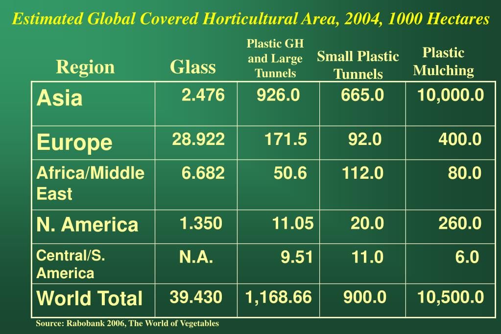 Estimated Global Covered Horticultural Area, 2004, 1000 Hectares