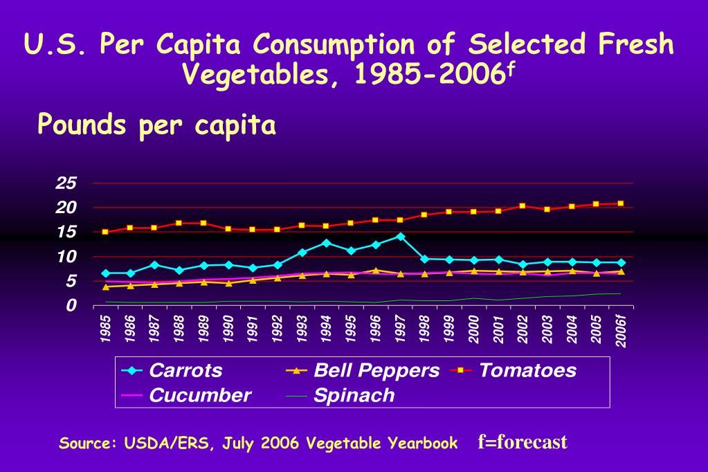 U.S. Per Capita Consumption of Selected Fresh Vegetables, 1985-2006