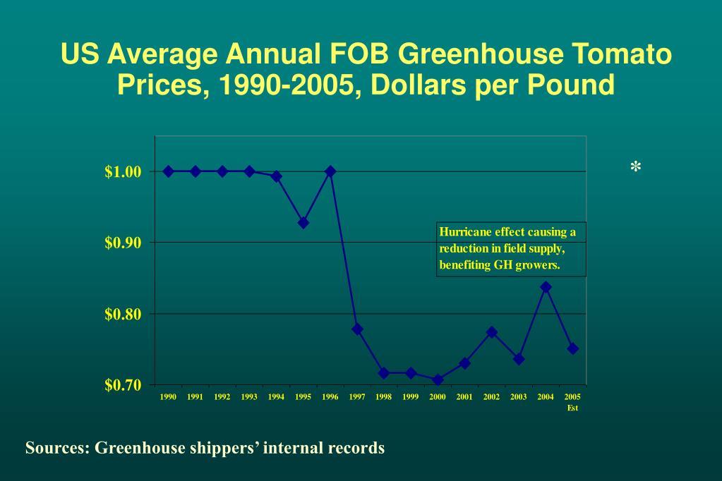 US Average Annual FOB Greenhouse Tomato Prices, 1990-2005, Dollars per Pound