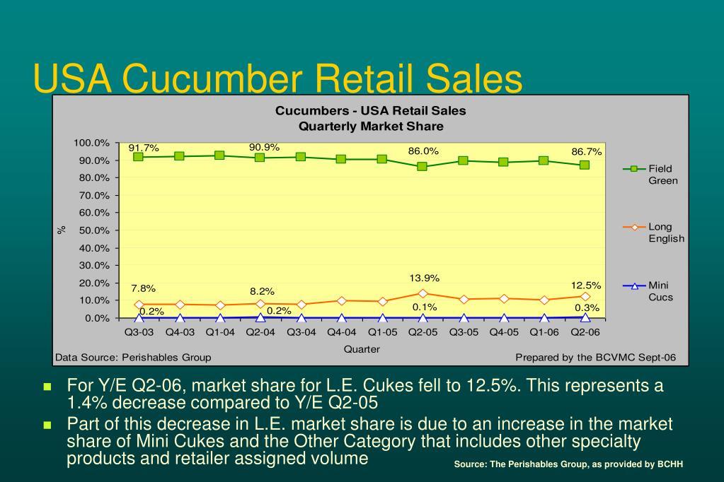 USA Cucumber Retail Sales