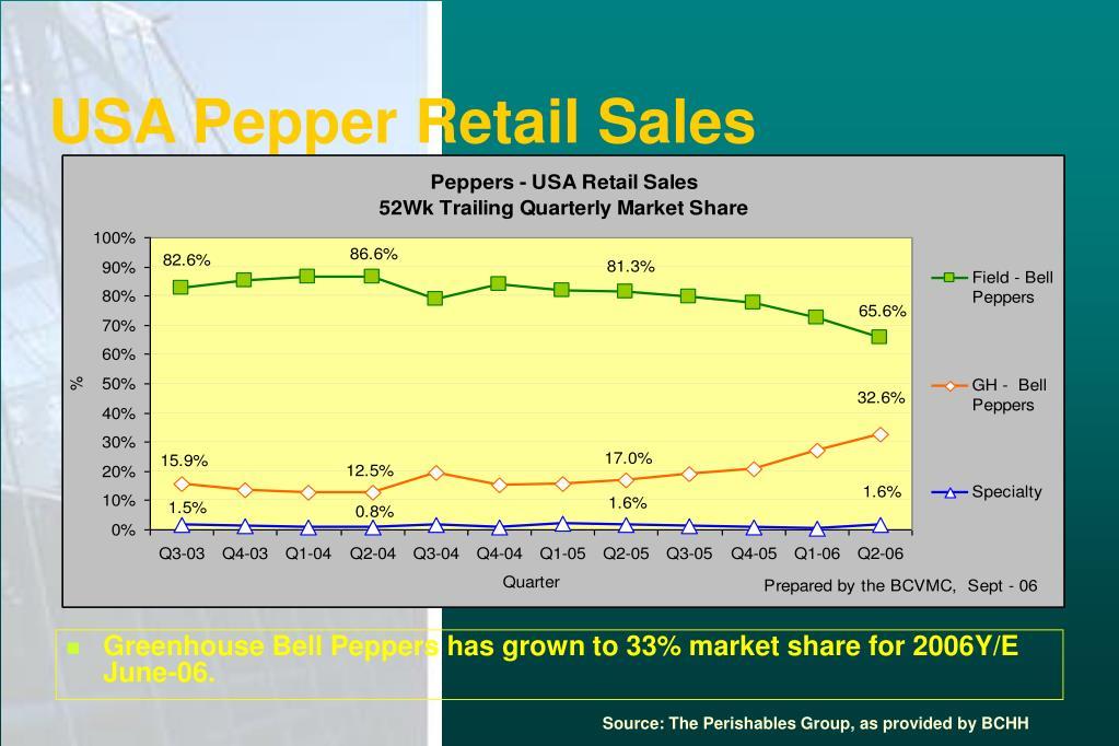 USA Pepper Retail Sales