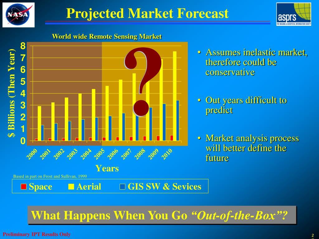 World wide Remote Sensing Market