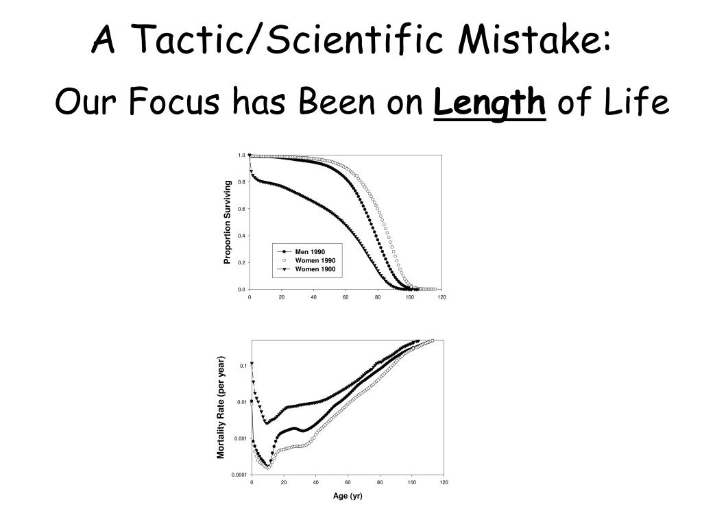 A Tactic/Scientific Mistake: