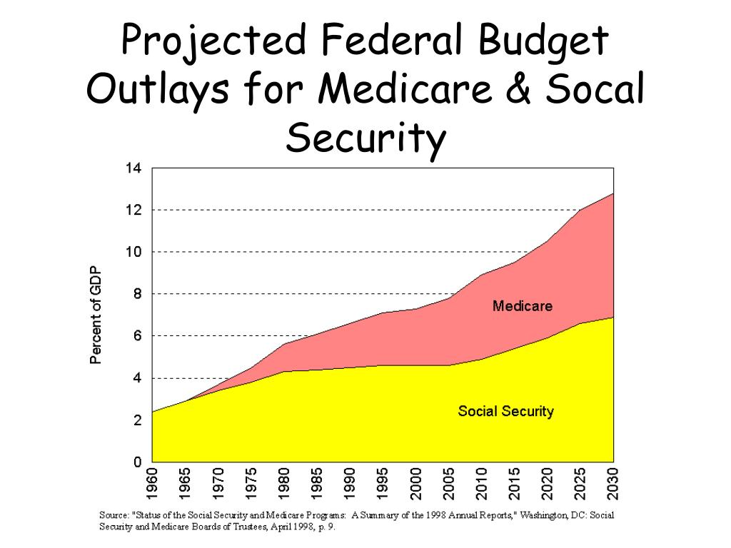 Projected Federal Budget Outlays for Medicare & Socal Security