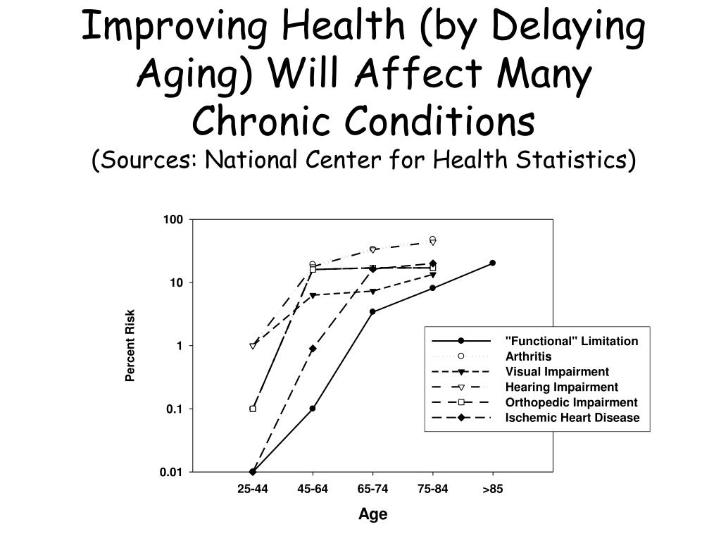 Improving Health (by Delaying Aging) Will Affect Many