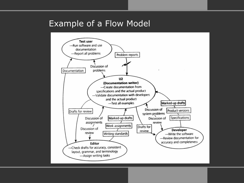 Example of a Flow Model