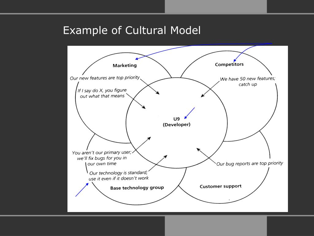 Example of Cultural Model