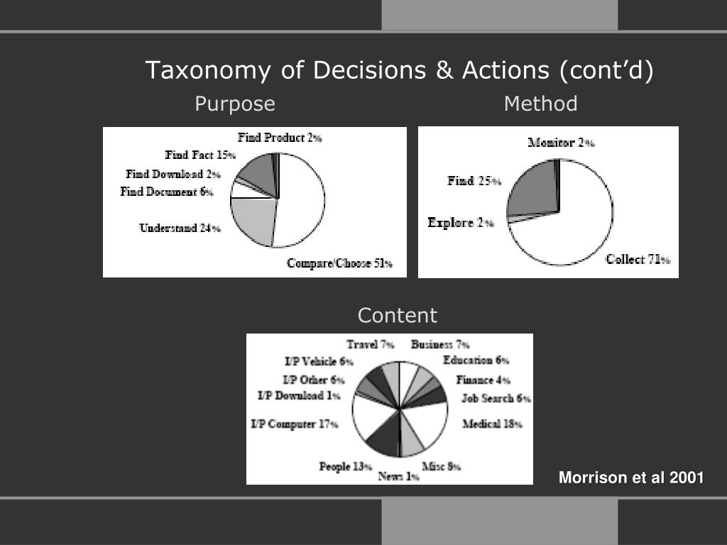 Taxonomy of Decisions & Actions (cont'd)