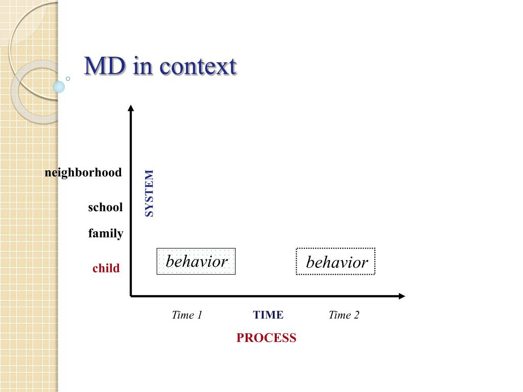 MD in context