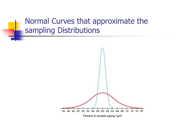 Normal Curves that approximate the sampling Distributions