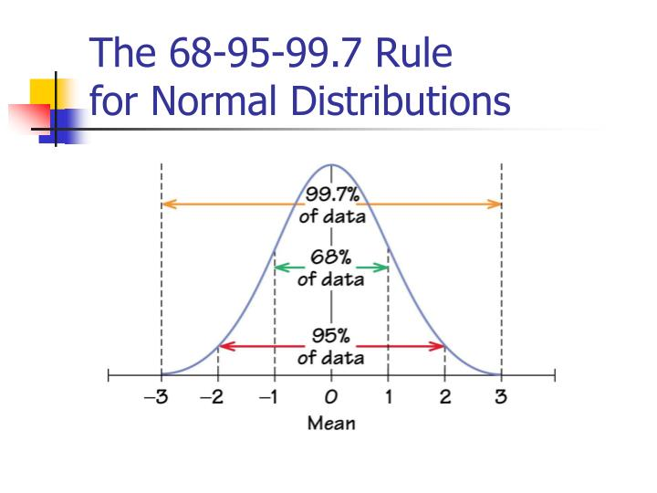 The 68-95-99.7 Rule