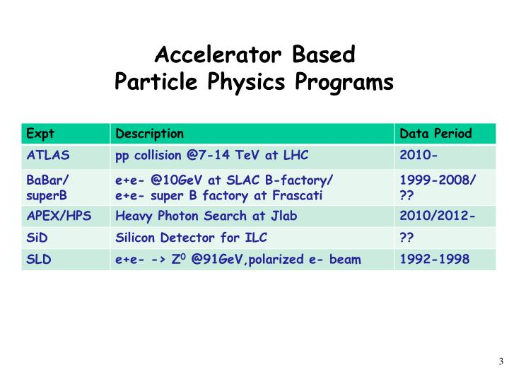 Accelerator based particle physics programs