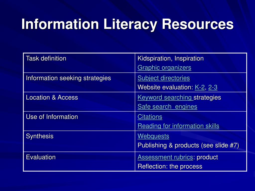 Information Literacy Resources