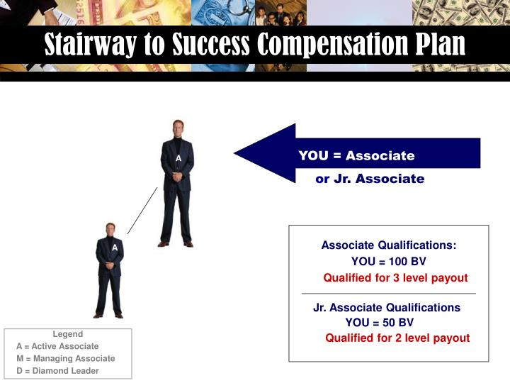 Stairway to Success Compensation Plan