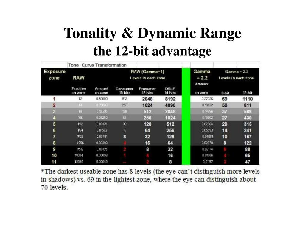 Tonality & Dynamic Range