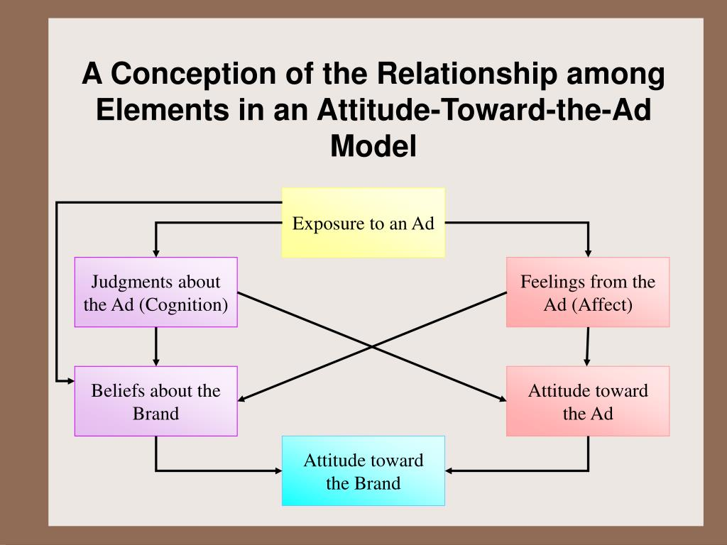 A Conception of the Relationship among Elements in an Attitude-Toward-the-Ad Model