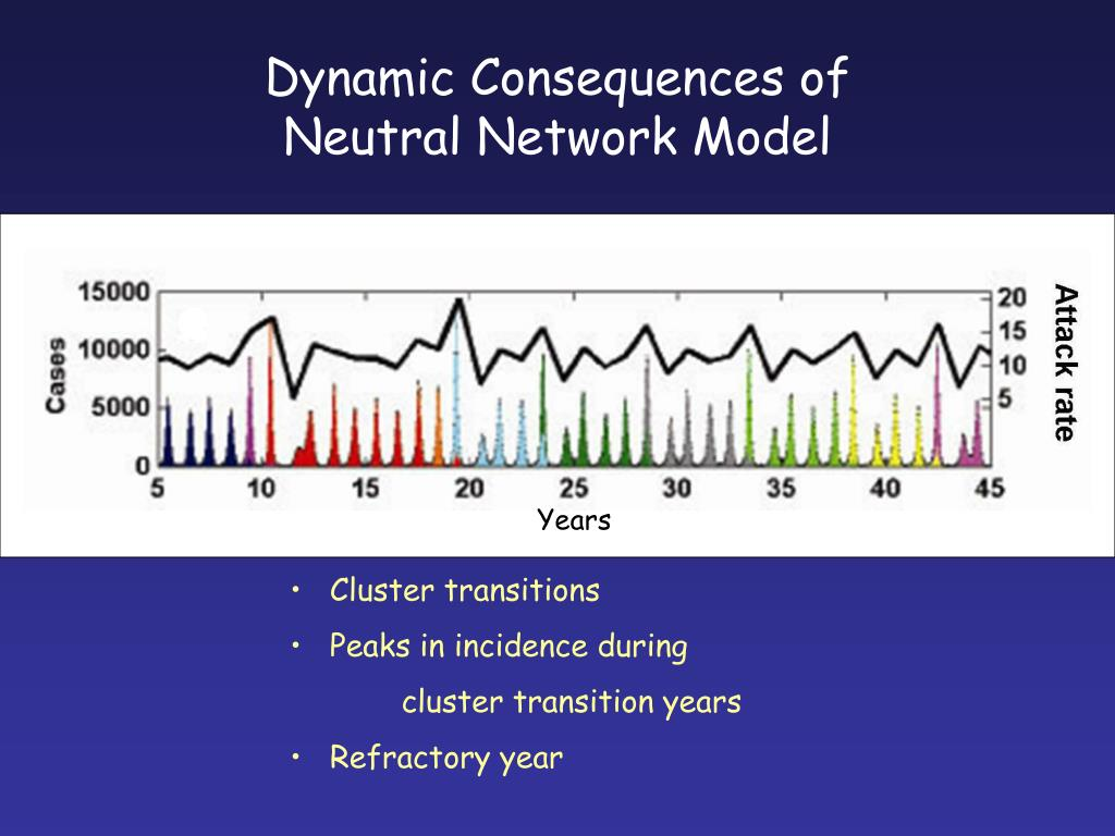 Dynamic Consequences of