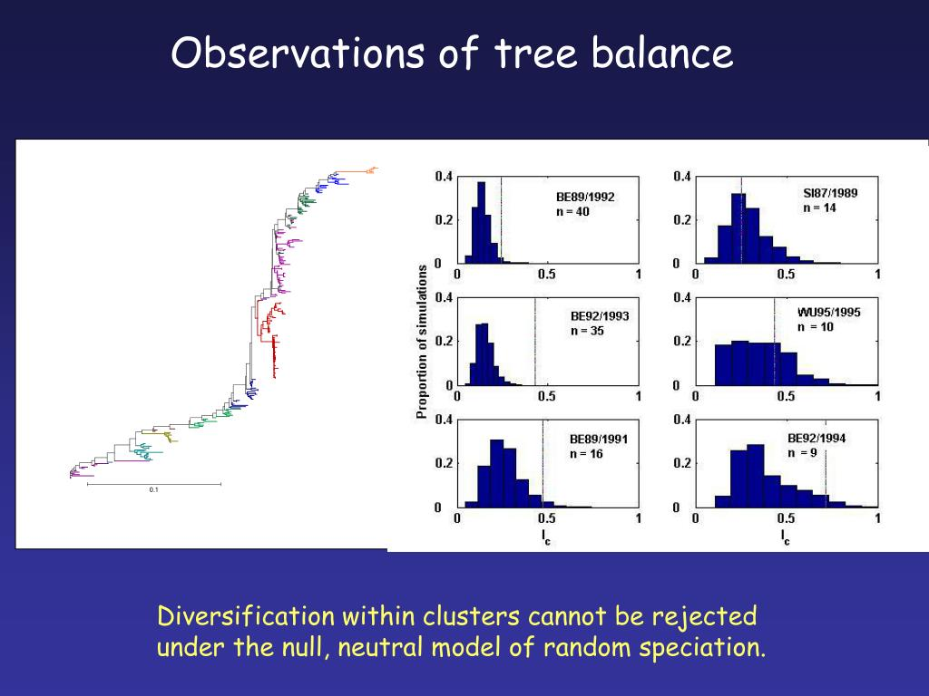 Observations of tree balance