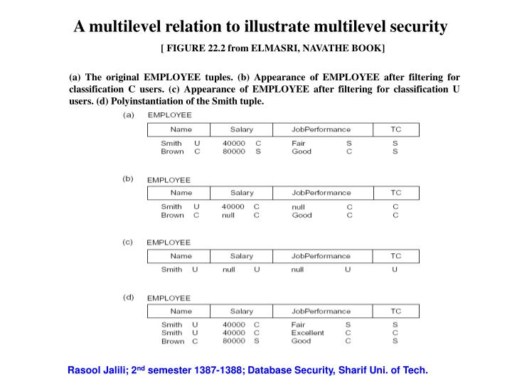 A multilevel relation to illustrate multilevel security