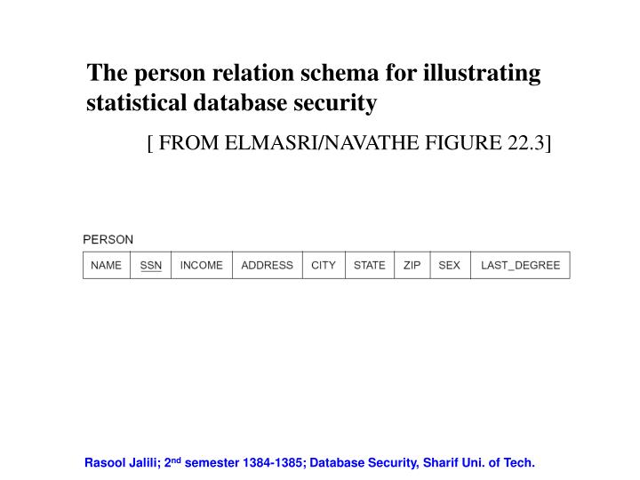 The person relation schema for illustrating statistical database security