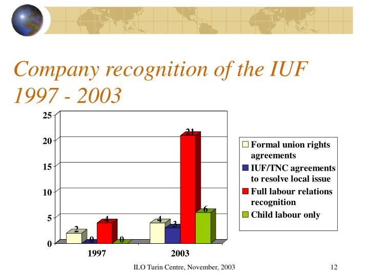 Company recognition of the IUF 1997 - 2003
