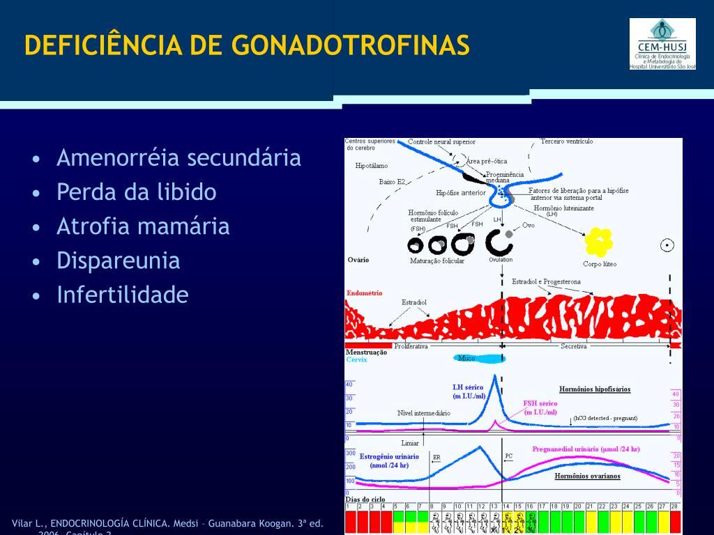 DEFICIÊNCIA DE GONADOTROFINAS