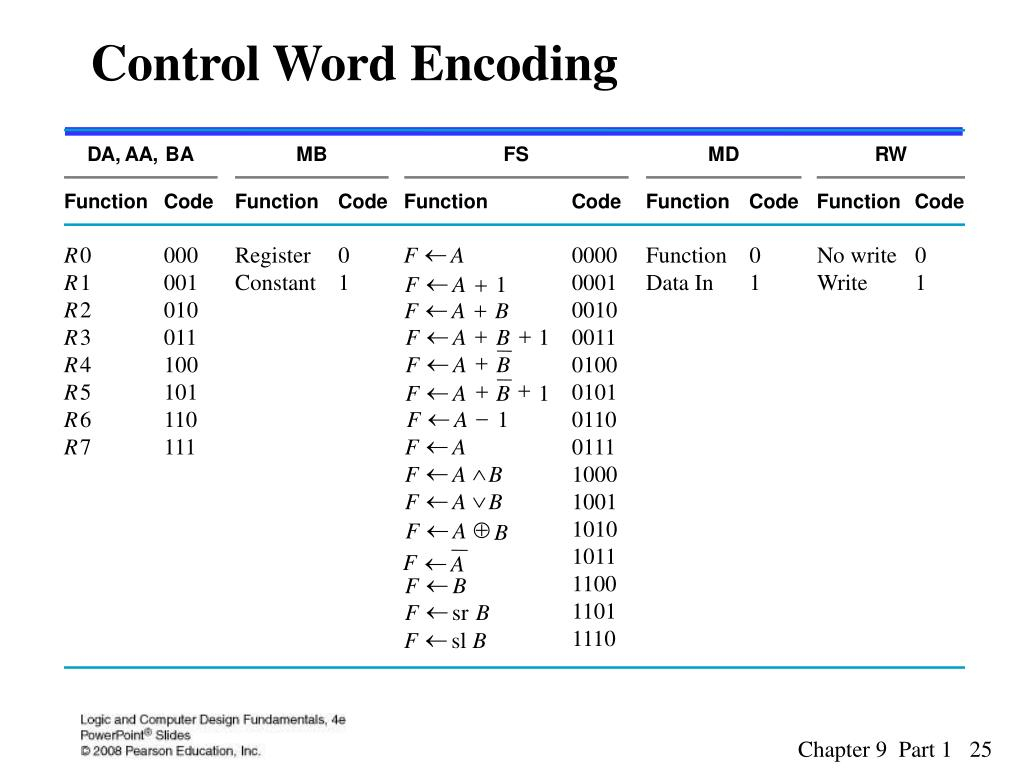 Control Word Encoding
