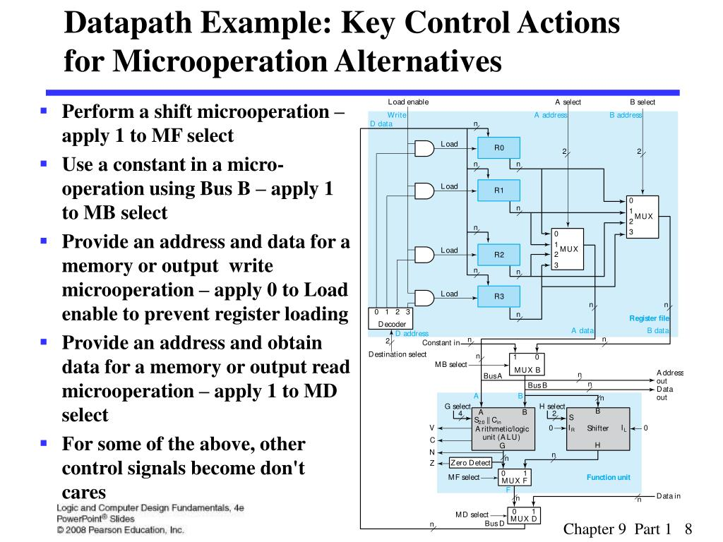 Datapath Example: Key Control Actions for Microoperation Alternatives